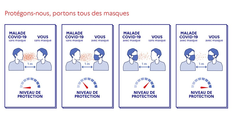 Niveau de protection en fonction du port du masque